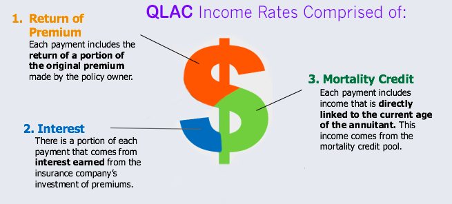 QLAC Income rates comprised