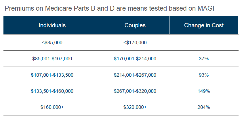 medicare surcharges